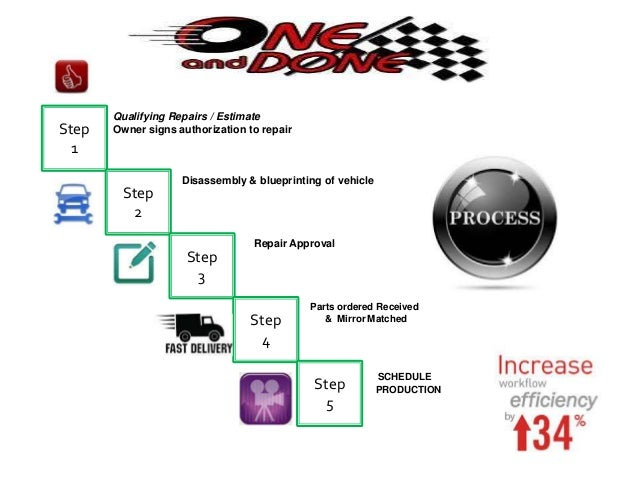 Body Shop Process Overview