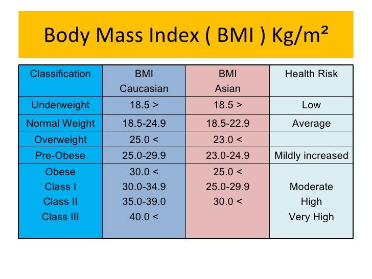 Asian Bmi Chart Gandafullring