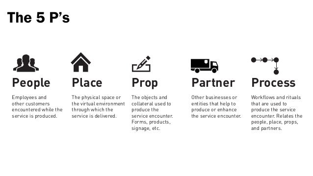 The 5 P'sPeople                  Place                     Prop                 Partner                  ProcessEmployees ...