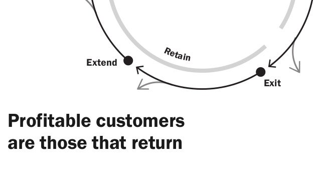 Re t                         ain         Extend                               ExitProfitable customersare those that return
