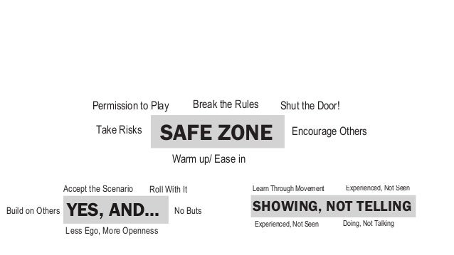 TRY MANY, NOT ONE                          Don't be literal                    SAFE ZONE      YES, AND...          SHOWING...