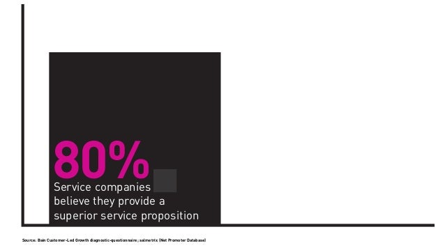 80%               Service companies that               believe they provide a               superior service propositionSo...