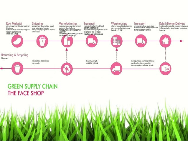 "value chain analysis of the bodyshop Generation of value value chain analysis and evaluation offers a starting point of the term ""value"" in economics, marketing."