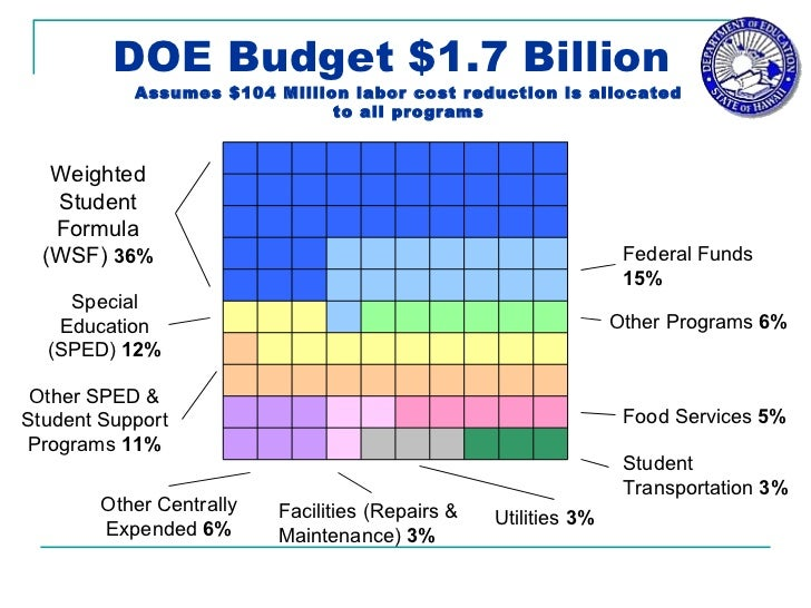DOE Budget $1.7 Billion   Weighted Student Formula (WSF)  36% Federal Funds  15% Other Programs  6% Special Education (SPE...