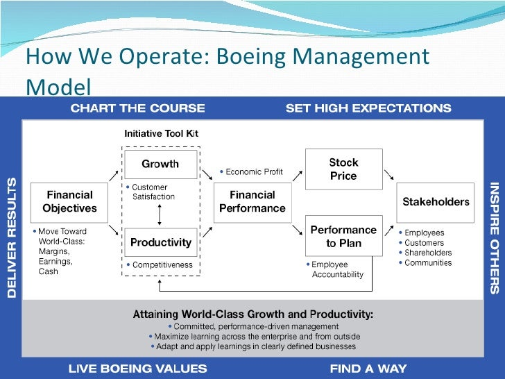 Leadership and management at boeing