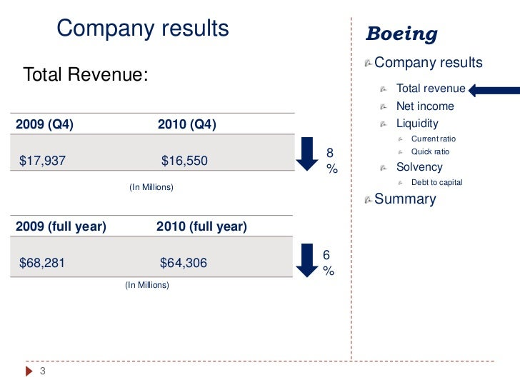 """boeing company analysis Mason wright final project 4/17/18 company analysis the boeing company (exhibit no 1) what does your company do """"our purpose and mission is to connect, protect, explore and inspire the world through aerospace innovation."""