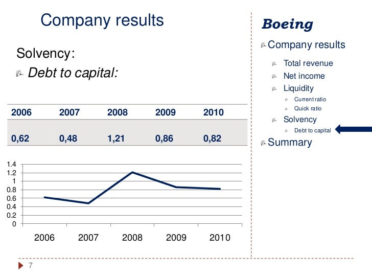 the boeing company analysis A swot analysis of boeing: (second century of glorious flying) things went great for boeing in 2015 however, 2016 was a bit less great as boeing saw some decline in performance the aerospace giant is the market leader in twin aisle airplane programs boeing preserved its global market share lead till 2015 by delivering 762.