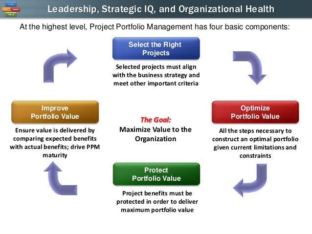 how project portfolio management ties leadership