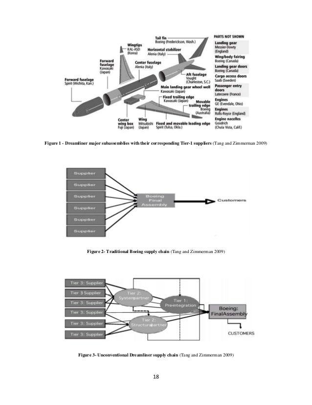 Demand drivenperformance dreamliner case iscea SlideShare