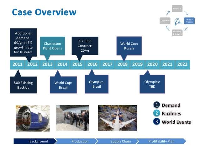 natureview farm case executive summary