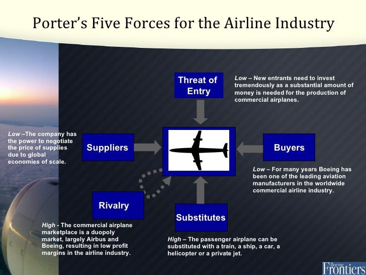 porter s 5 forces model uk airline industry Complete a porter's five forces analysis of the fast food industry  porters five  forces threat of new competition the airline industry:  british airways' current  position in the industry: porter's five forces model analysis.