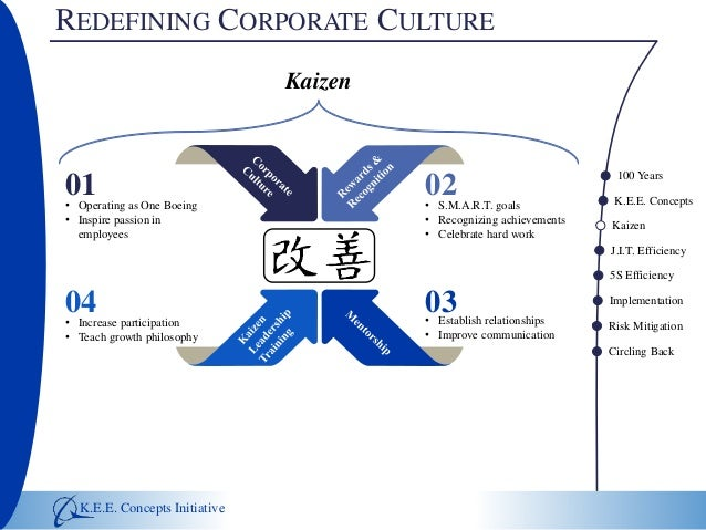 korean corporate culture essay An essay on what culture is,  an author says about the importance of culture that culture is the set of  (1984) national cultures and corporate.