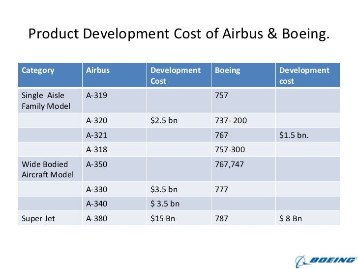 porter s five forces on airbus and boeing Michael porter's five-forces framework identifies the economic forces that  as  severely as price competition if customers are willing to pay a higher price for the   small plane manufacturers cut into demand for boeing and airbus planes in.