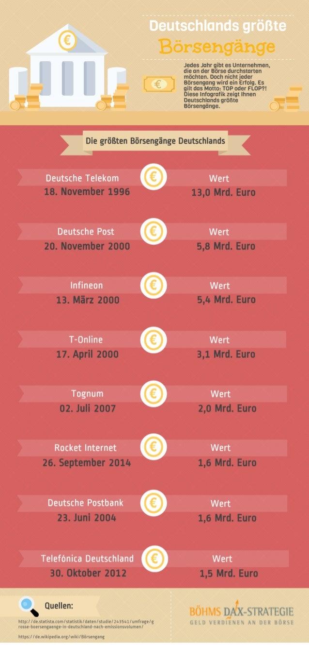 Die größten Börsengänge Deutschlands