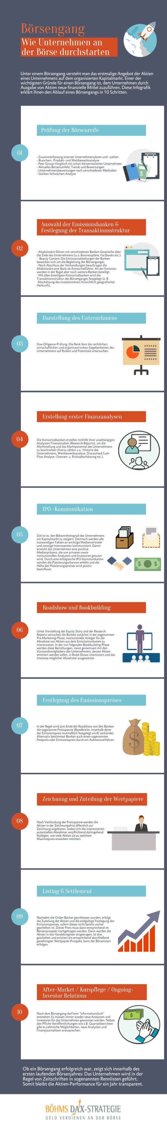 Börsengang eines Unternehmens: Böhms DAX-Strategie erklärt, wie Unternehmen an der Börse durchstarten