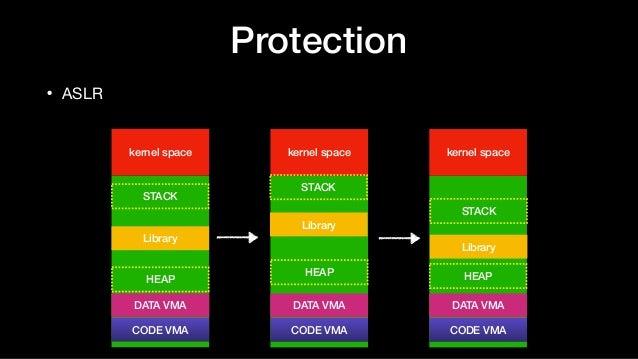 Protection • ASLR kernel space CODE VMA DATA VMA HEAP STACK Library kernel space CODE VMA DATA VMA HEAP STACK Library kern...