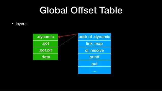 Global Offset Table • layout .dynamic .got .got.plt .data addr of .dynamic link_map dl_resolve printf put …