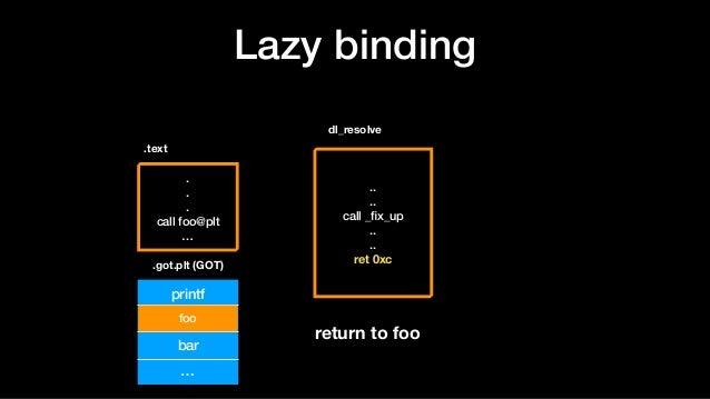 . . . call foo@plt … Lazy binding .text printf foo@plt+6 bar … .. .. call _fix_up .. .. ret 0xc dl_resolve foo return to fo...