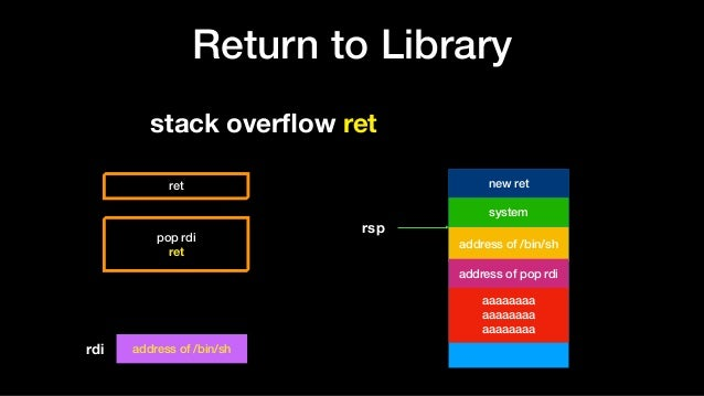 Return to Library address of /bin/sh new ret system aaaaaaaa aaaaaaaa aaaaaaaa rsp stack overflow ret address of pop rdi re...