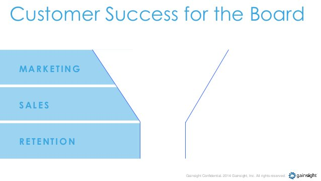 Gainsight Confidential. 2014 Gainsight, Inc. All rights reserved. MA RK ETING SALES RETEN TION Customer Success for the Bo...
