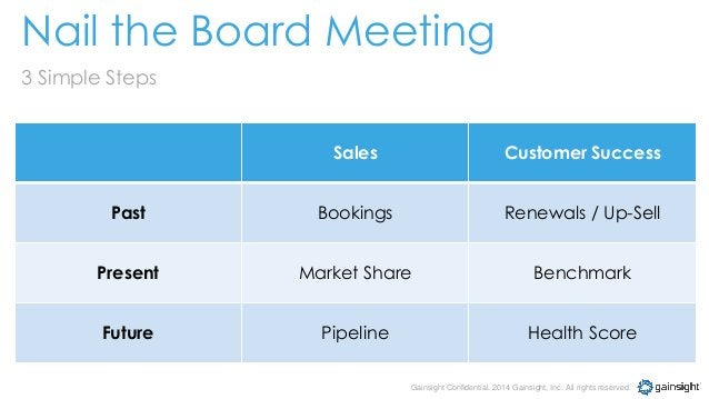 Gainsight Confidential. 2014 Gainsight, Inc. All rights reserved. Nail the Board Meeting 3 Simple Steps Sales Customer Suc...