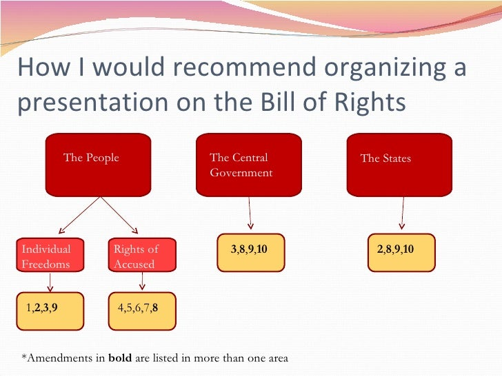 Bill of rights diagram find wiring diagram bill of rights resegmented rh slideshare net bill of rights magna carta venn diagram english and us bill of rights venn diagram ccuart Image collections