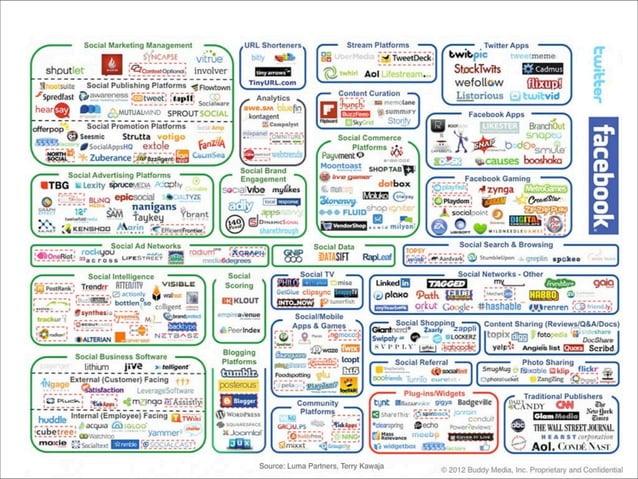 24 Ağustos 2013 Boğaziçi Eğitim Dijital Pazarlama Zirvesi Sunumum. (Nereye?)