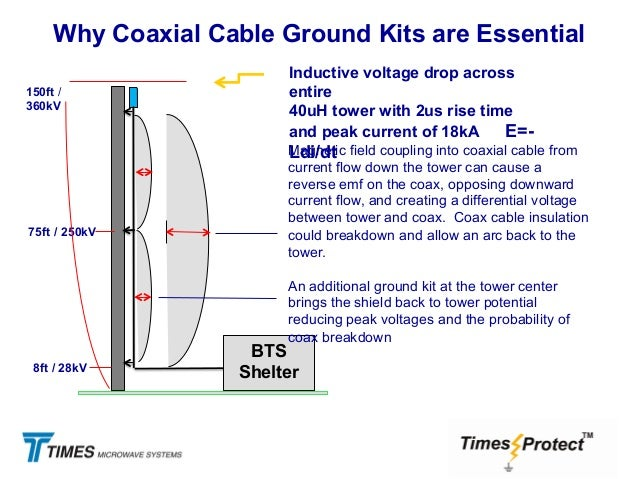 Lightning protection and ground solutions for wireless networks distribution coax cables 18 greentooth Image collections