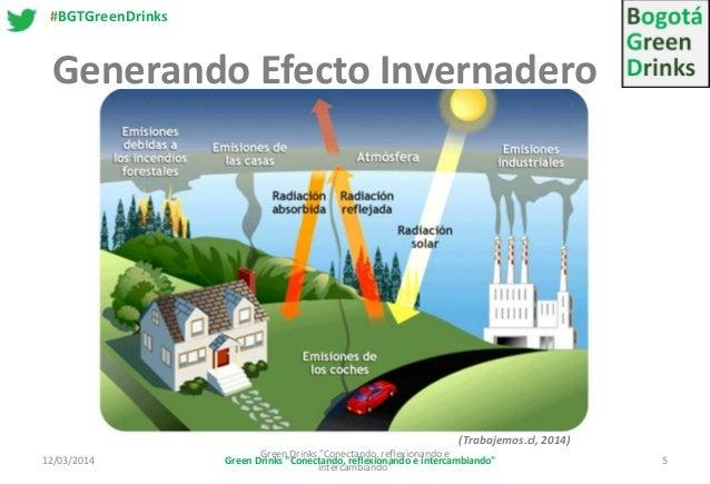 ciclo del efecto invernadero