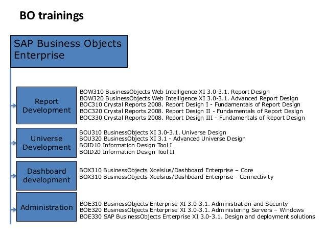 sap businessobjects 4 1 web intelligence report development rh slideshare net Business Objects Icon Business Objects Tutorial
