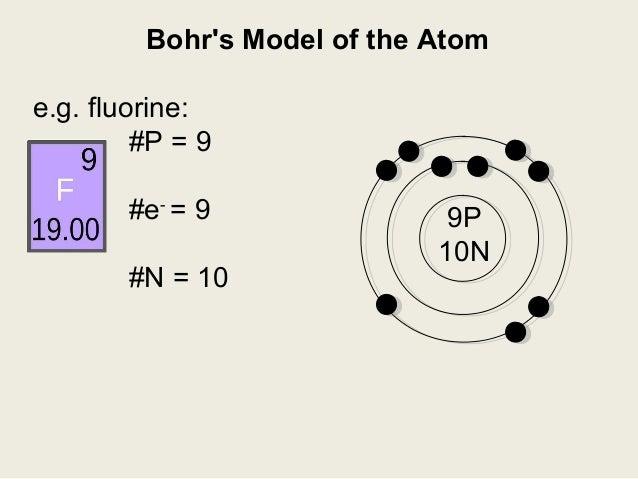 Bohr Theory