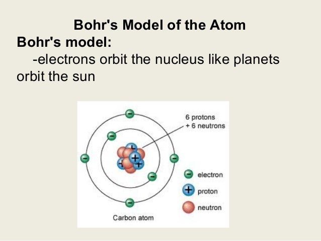 Bohr theory bohrs model ccuart Choice Image