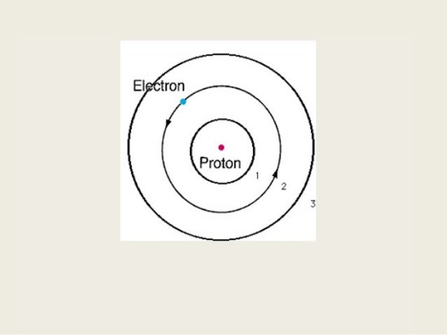 Bohr diagram lesson naseema powerpoint bohrs model of the atom boron ccuart Images