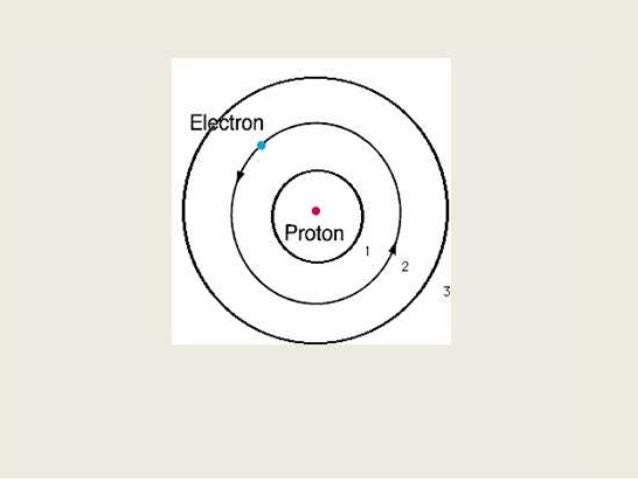 Bohr diagram lesson naseema powerpoint bohrs model of the atom boron 5p 6n ccuart Images