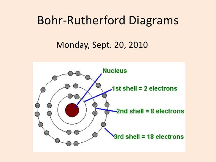 Bohr Rutherford Diagrams