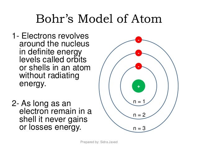 Image result for bohr model