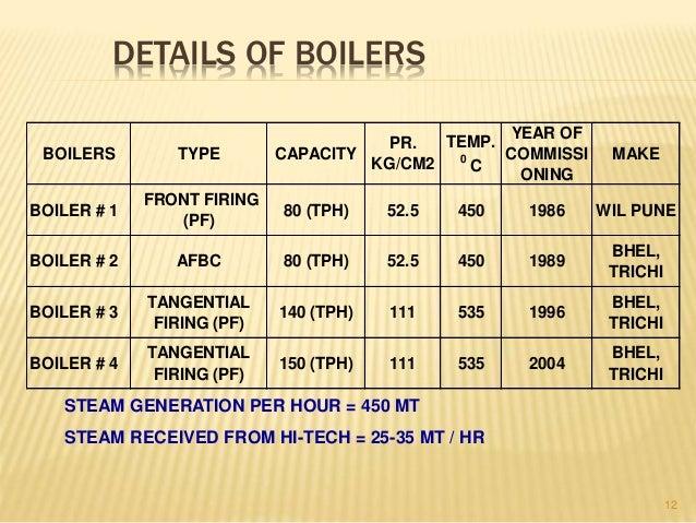 Boiler & co generation presentation finished not yet