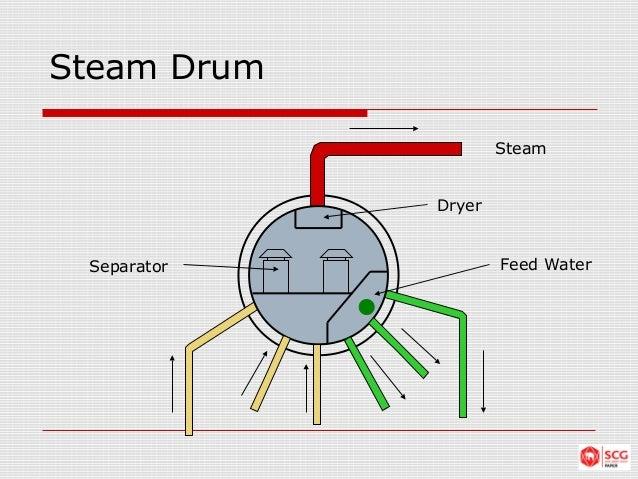 Boiler equipments