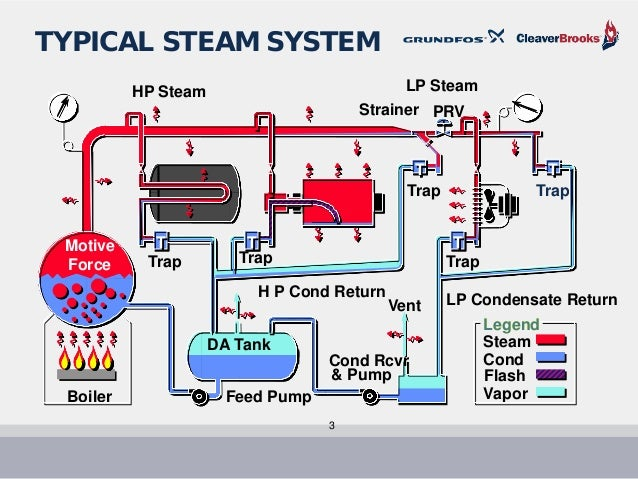boiler feed and pump sizing c