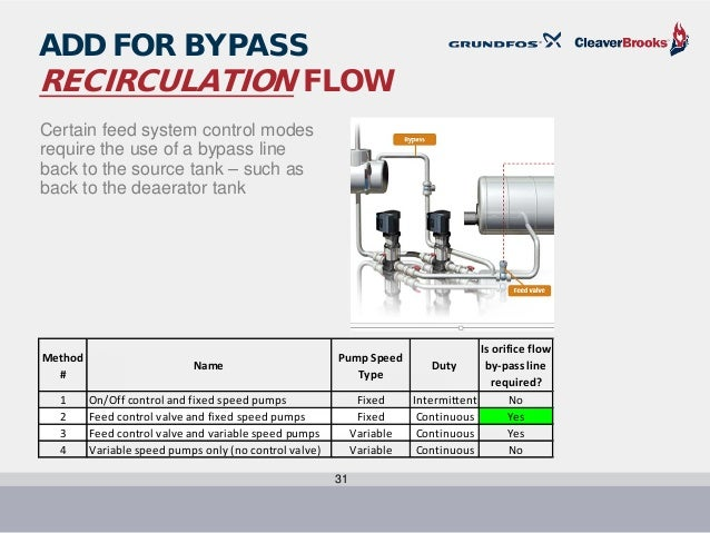 Boiler feed and pump sizing c-b and grundfos july 2016(1)