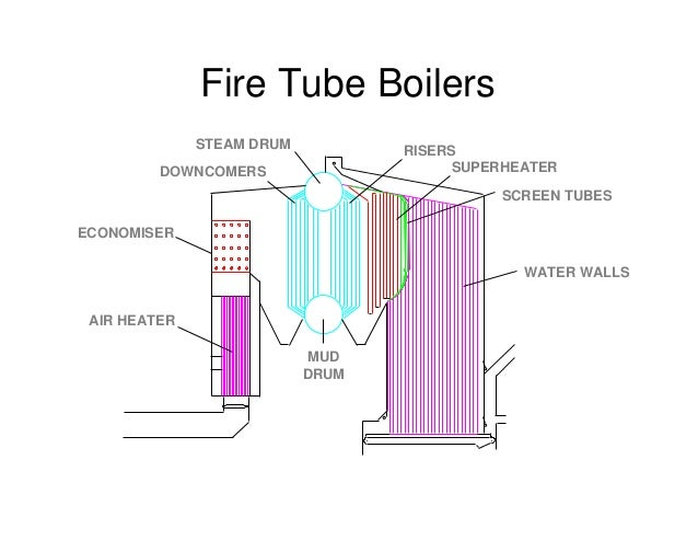 Boiler – fundamentals and best practices