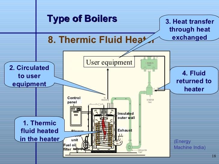 Boiler Operation Pdf