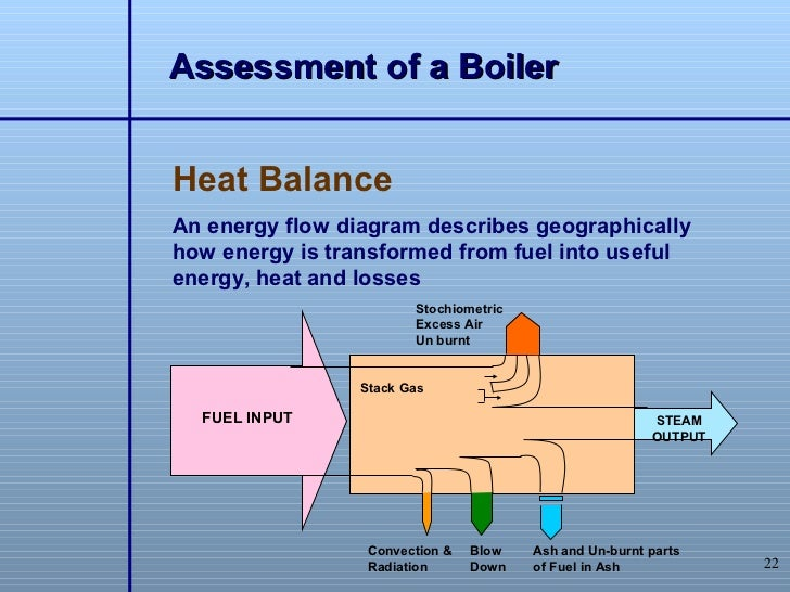 boiler operation rotary kiln process flow diagram 22 assessment of a boilerheat balancean energy flow diagram