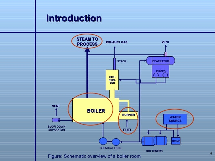 Steam Piping Diagram Boiler Burner - Block And Schematic Diagrams •