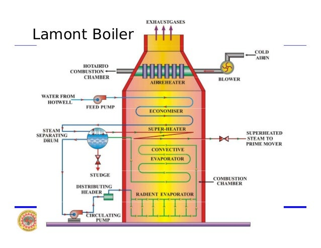 Construction and Working Principle of Lamont Boiler - An Electrical ...
