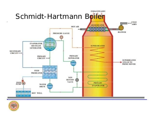 Schmidt-Hartmann Boiler