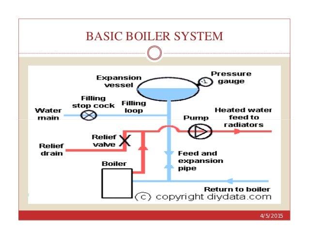 Boiler: Indian Boiler Regulation