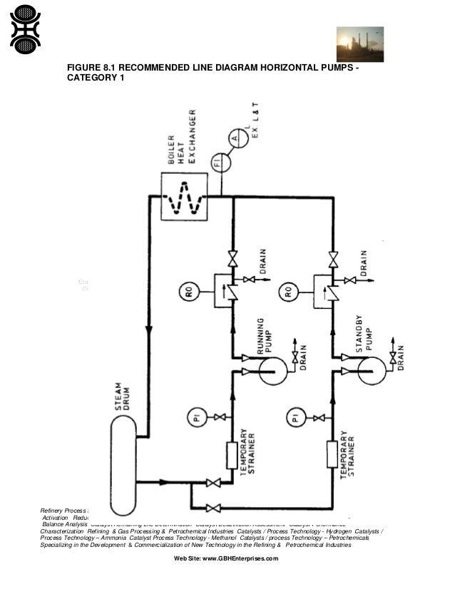Boiler Water Circulation Pumps on