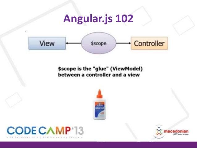 Best Ui Building Framework Like Angular Js