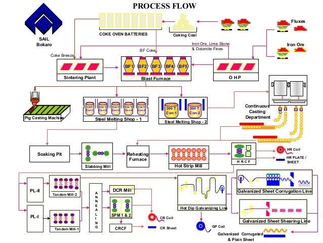 Steel Authority Of India Ltd Bokaro